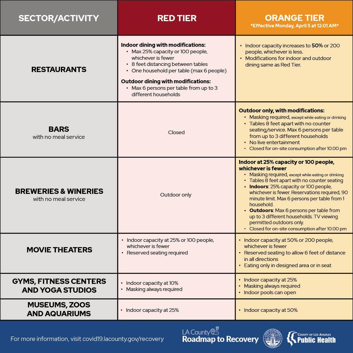 orange tier guidelines