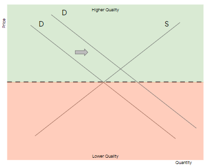 CPC Demand Curve
