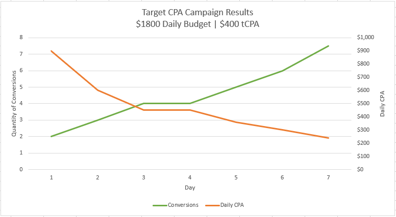 Google Ads Target CPA Campaign Results After 7 Days
