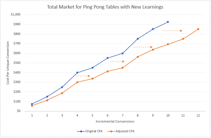 Google Ads Machine Learning Learning Phase Impacts Addressable Market