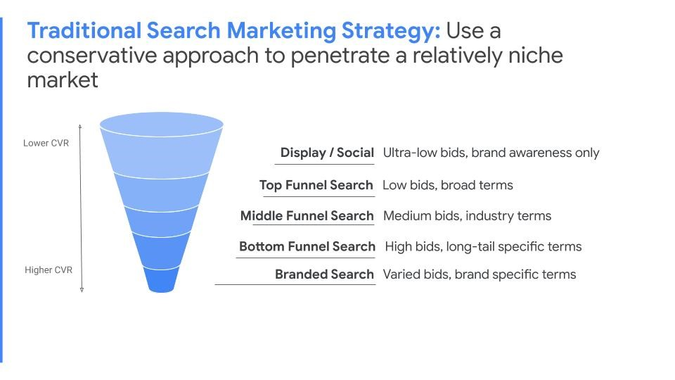 Traditional PPC Funnel | Created by AdVenture Media Group