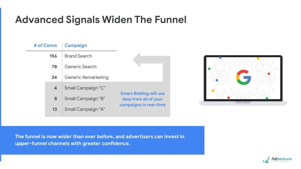 Google's Automated Bidding Leverages Account Level Signal Data