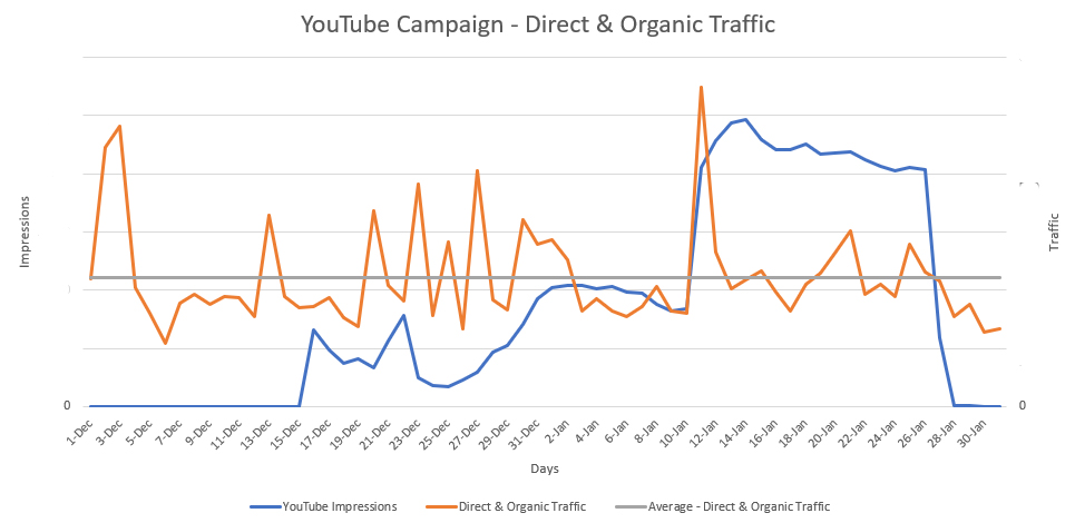 Direct and Organic Traffic Increase After YouTube Campaign Launch