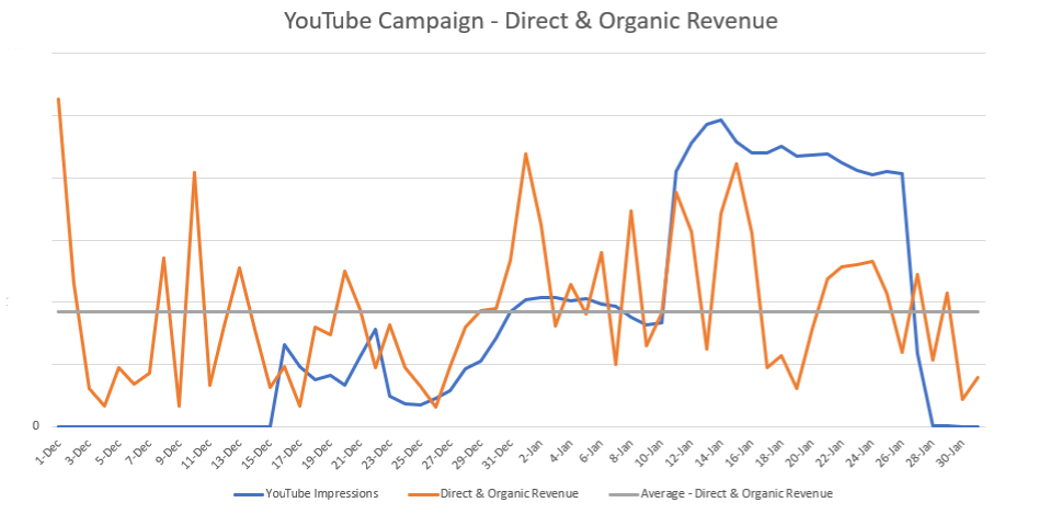 Site Revenue Lift After YouTube Campaign Launch