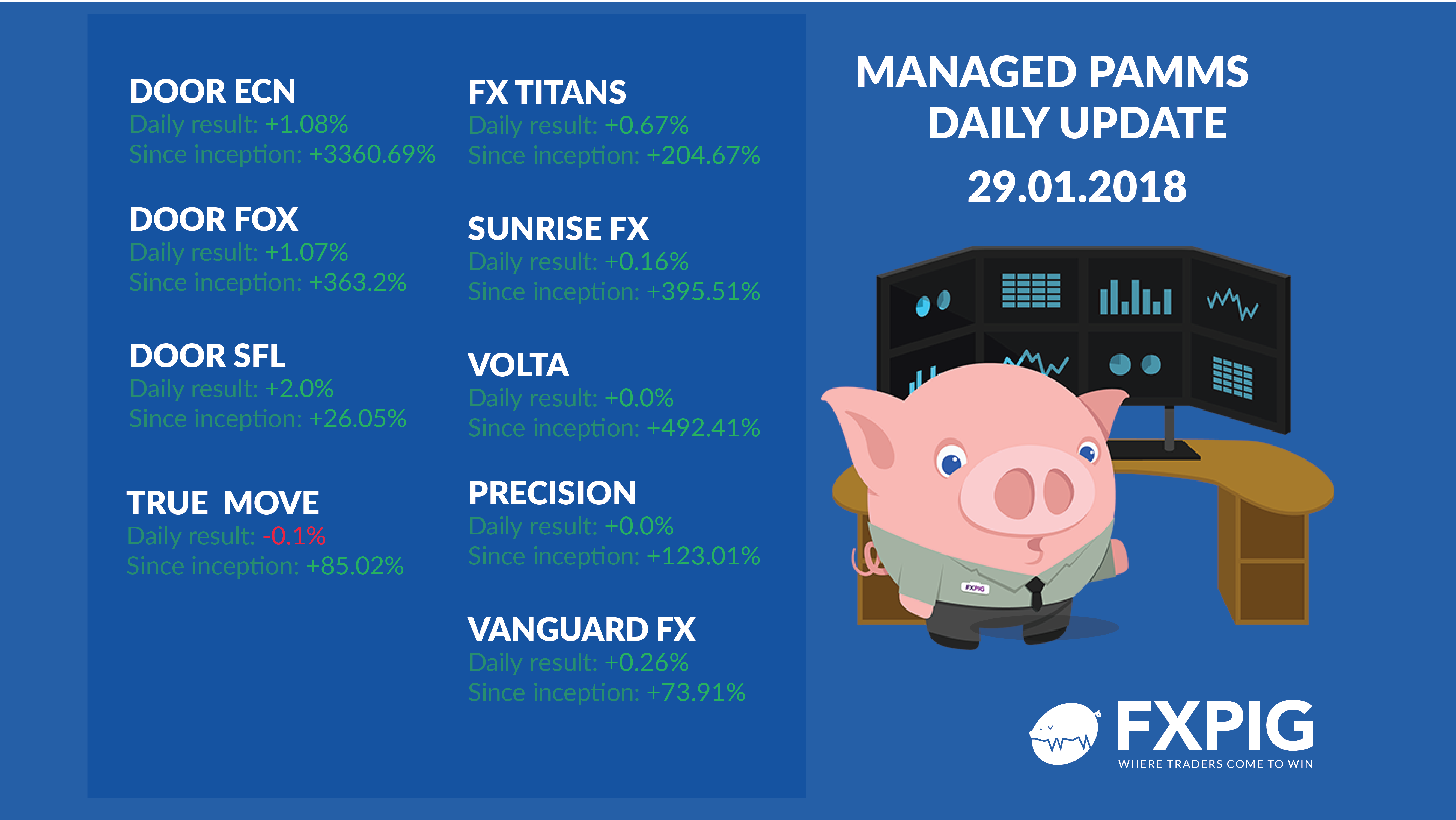 FOREX_Pamms-daily-results-29-january-2018_FXPIG