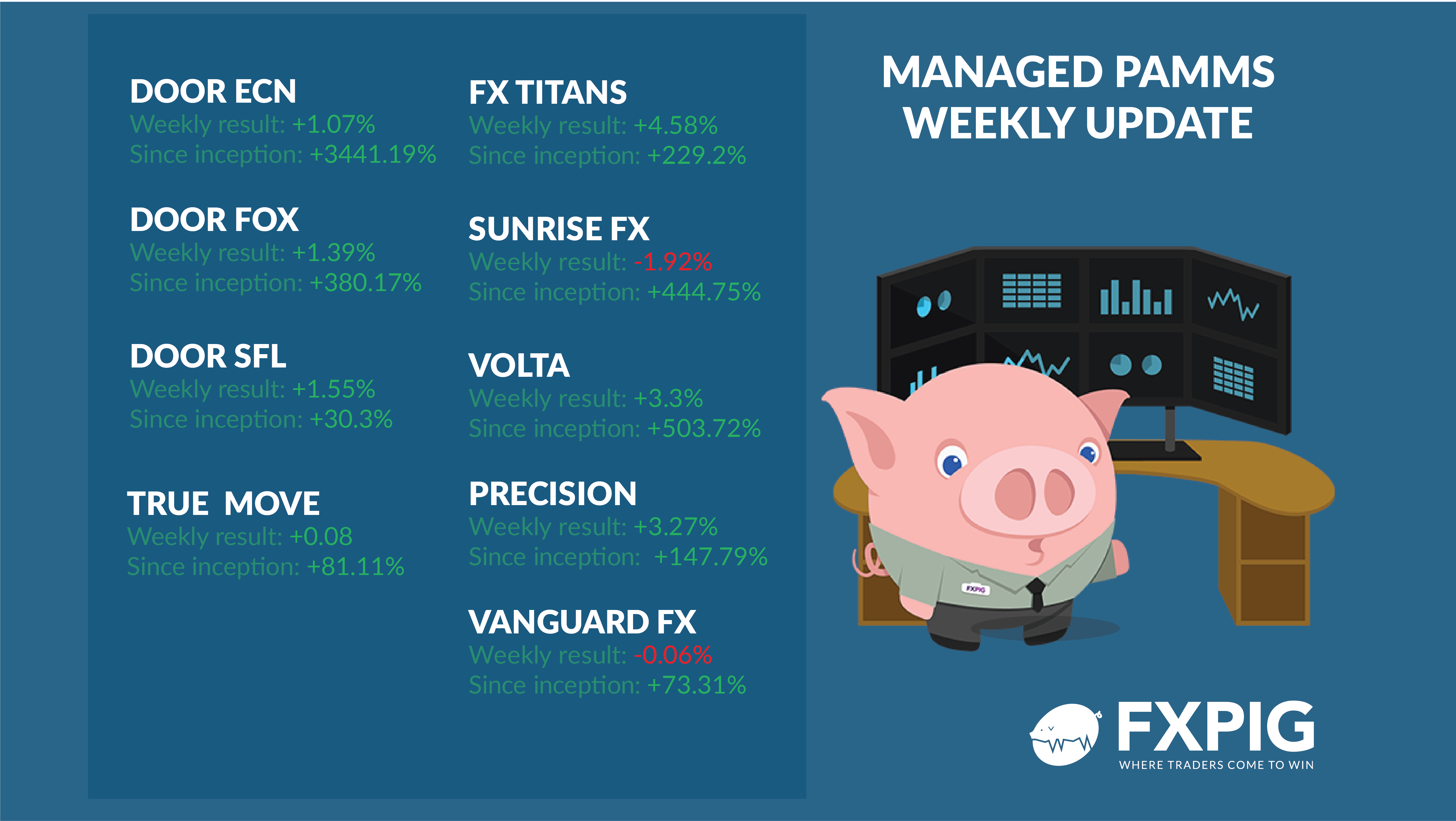 FOREX_Managed-Accounts_Weekly-results_FXPIG