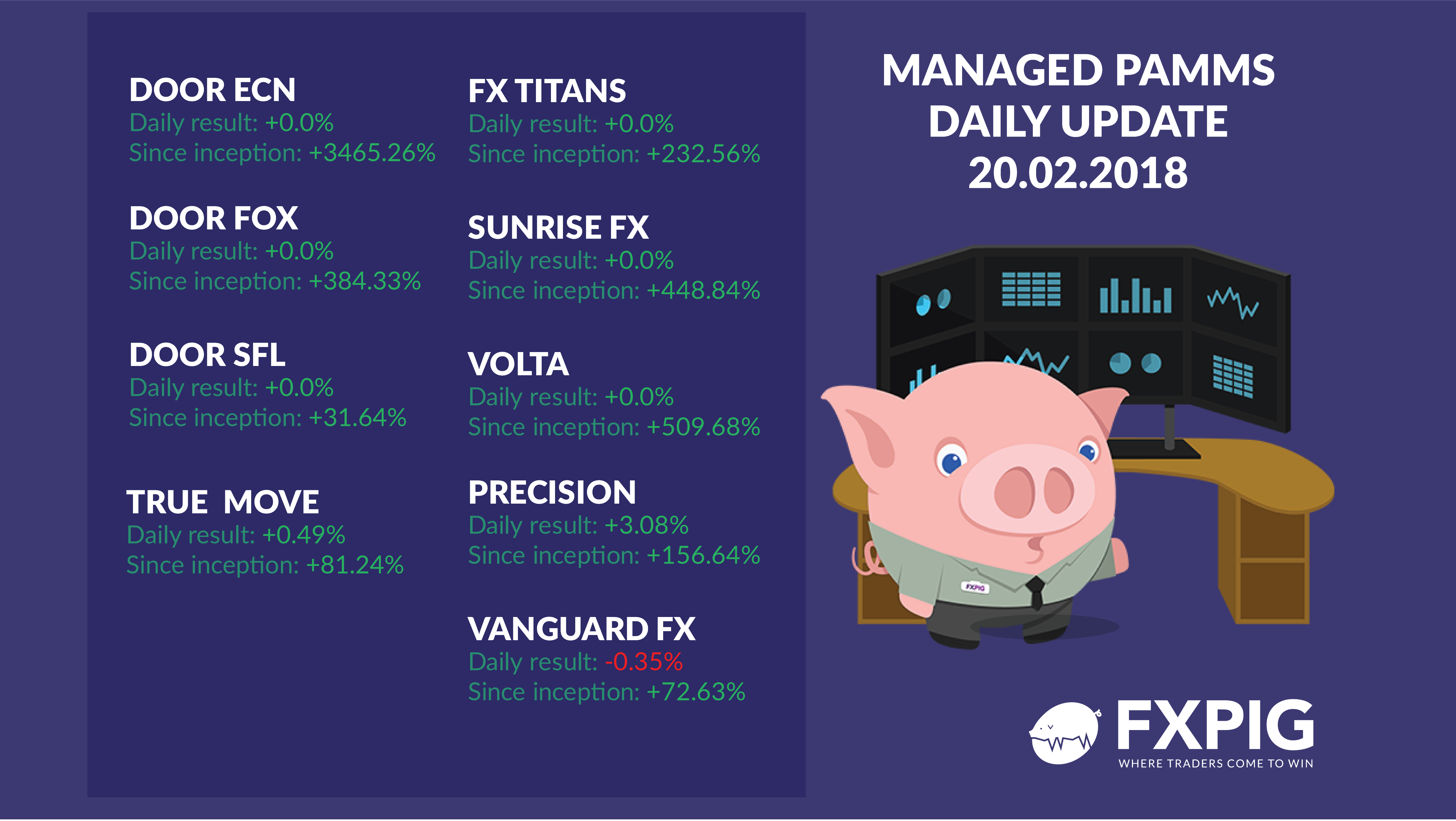 FOREX_PAMMs-Daily-Results_FXPIG