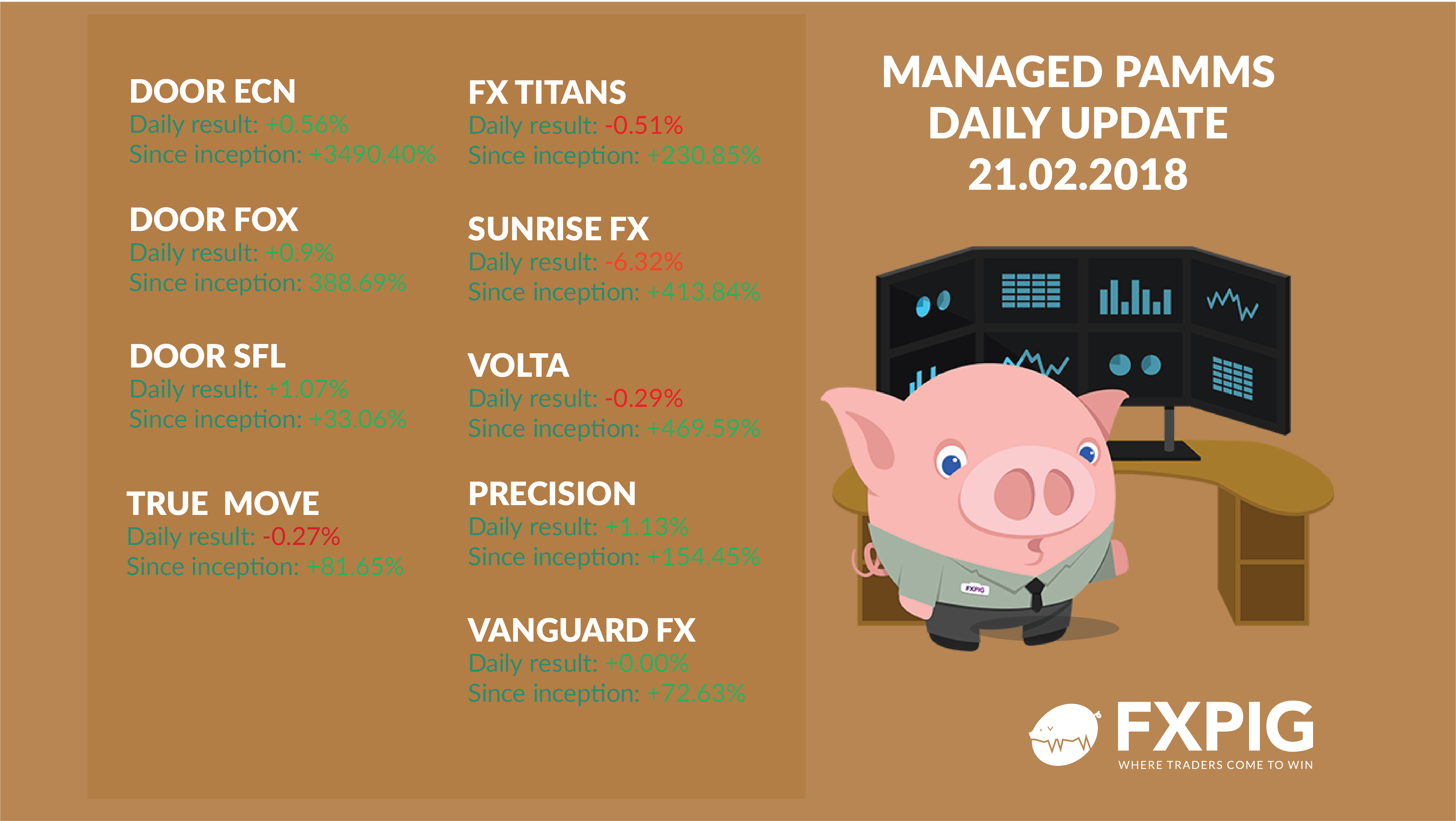 Managed_Forex_Accounts_21-02-2018_FXPIG