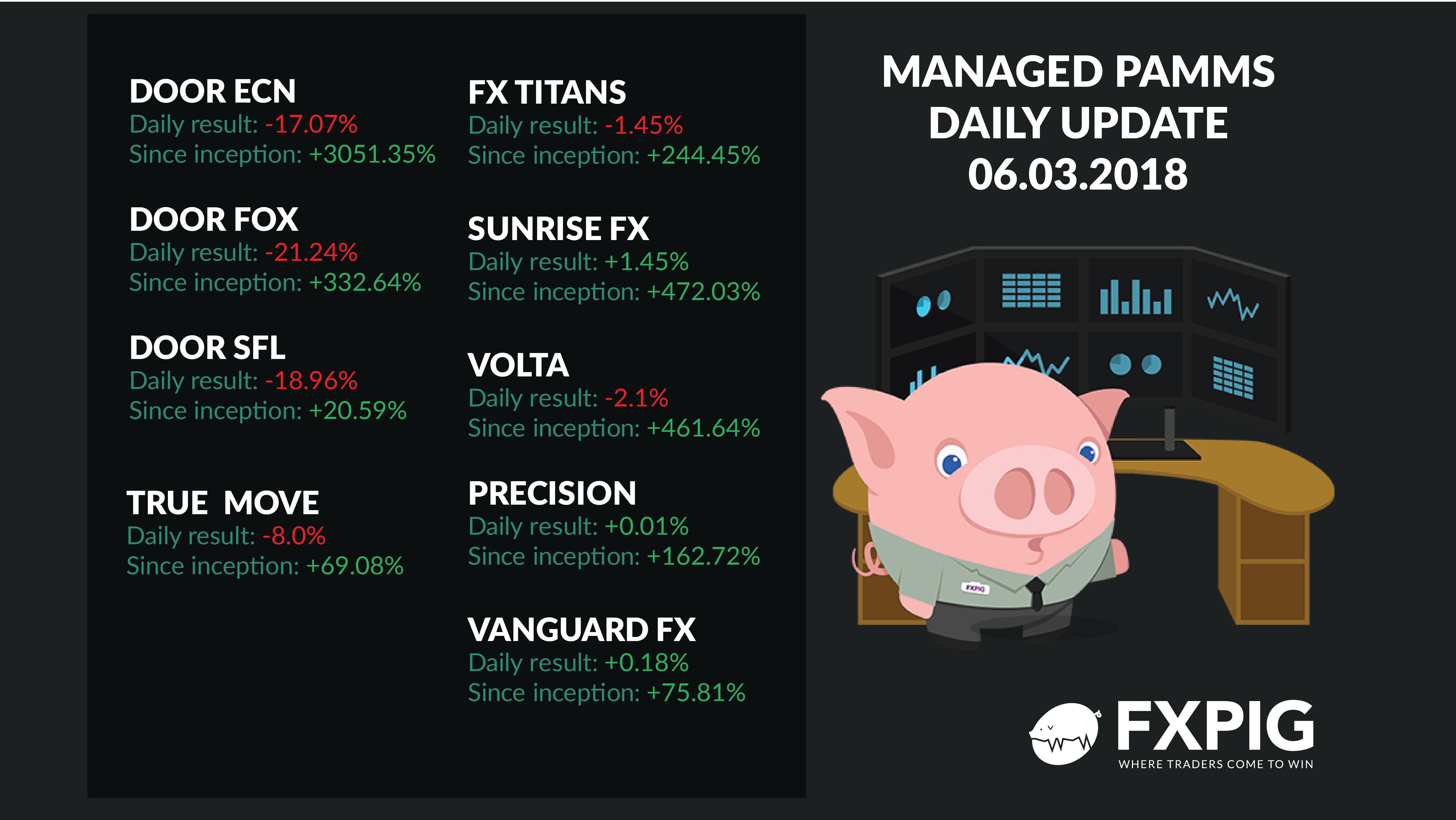 FOREX_Managed-Forex-Accounts_Daily-results-6th-of-march-2018_FXPIG