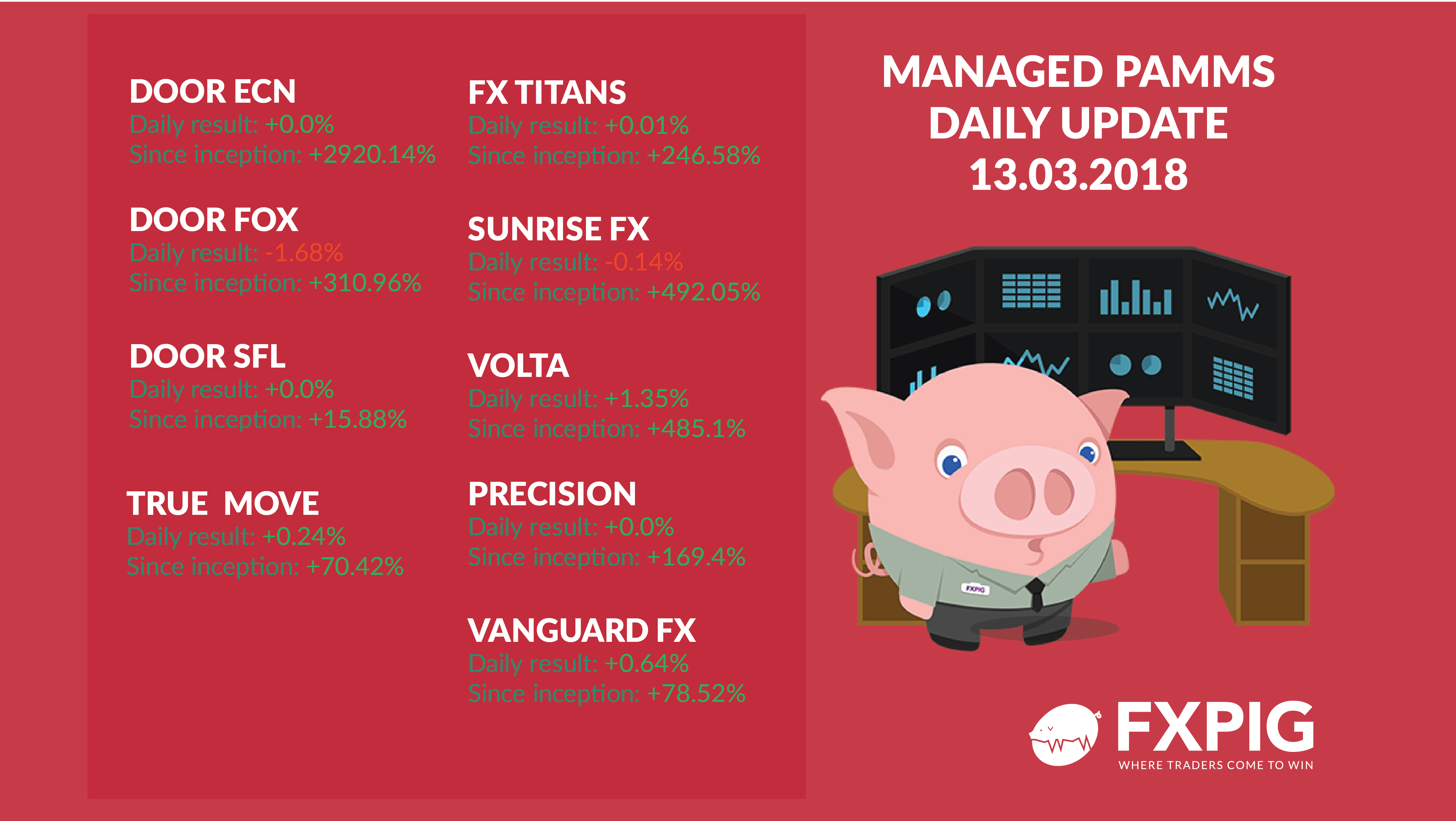 FOREX_PAMM_Daily-results_13-03-2018_FXPIG