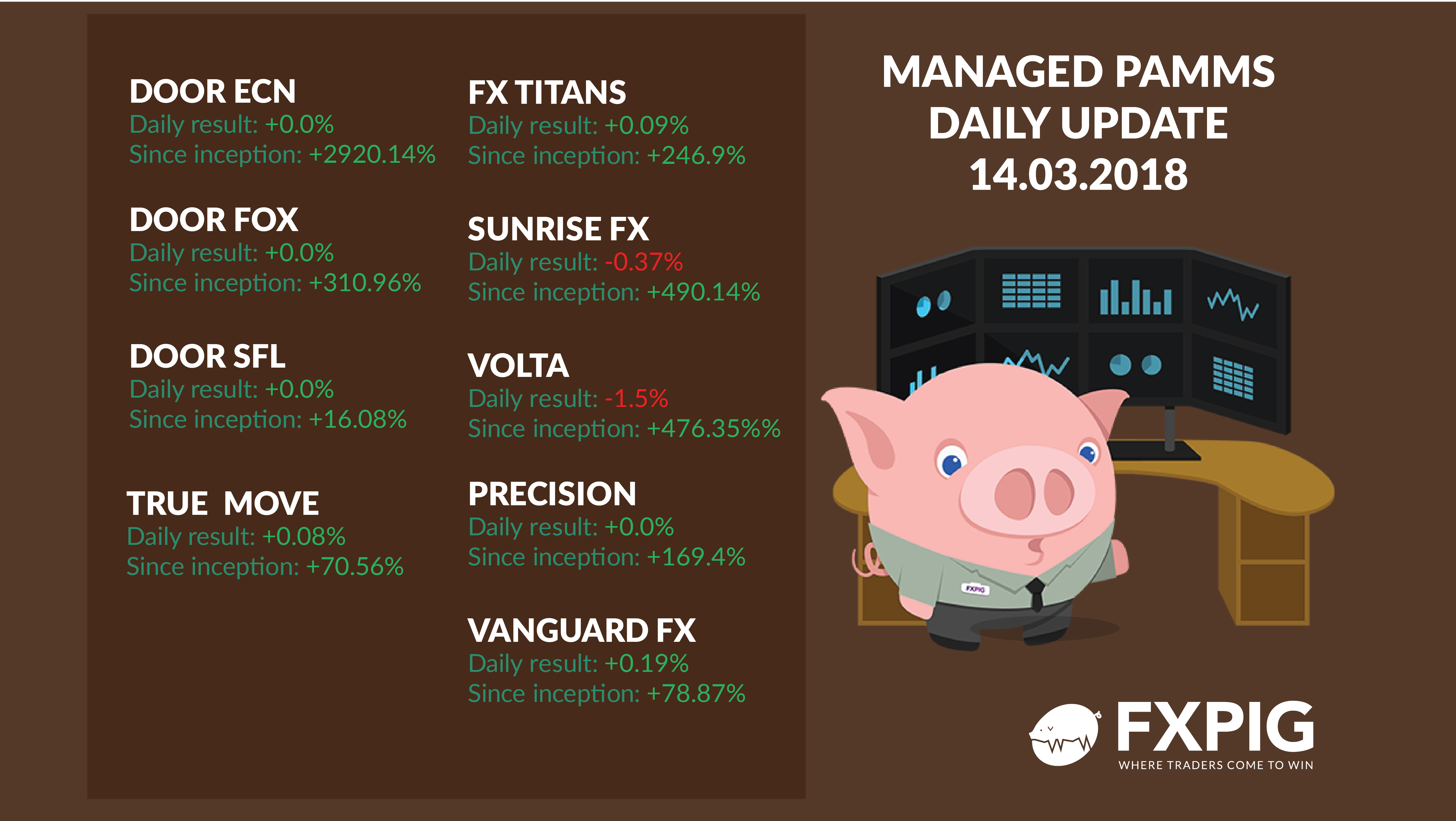 FOREX_Managed-Daily-Updates_FXPIG