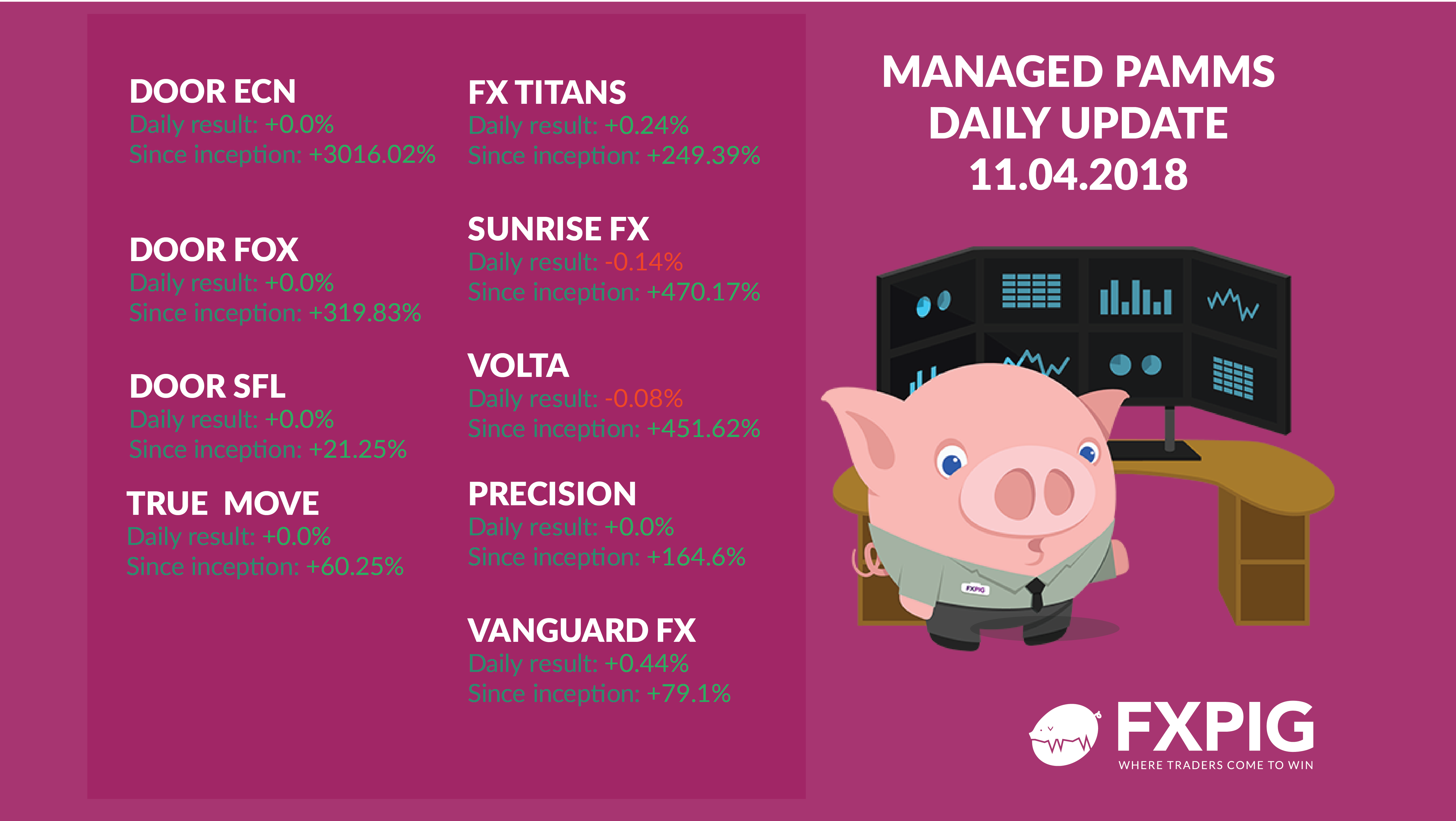 FOREX_Daily-accounts_FXPIG