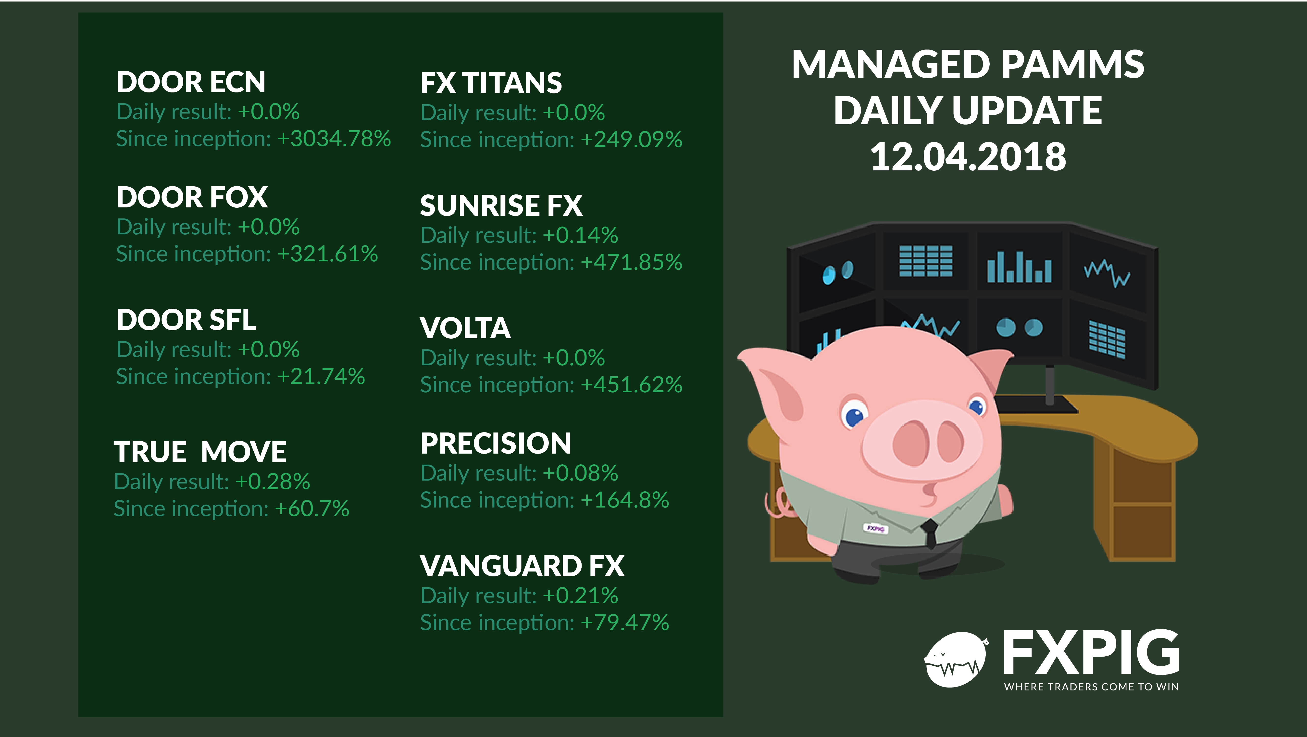 FOREX_Managed_accounts-daily-results_FXPIG