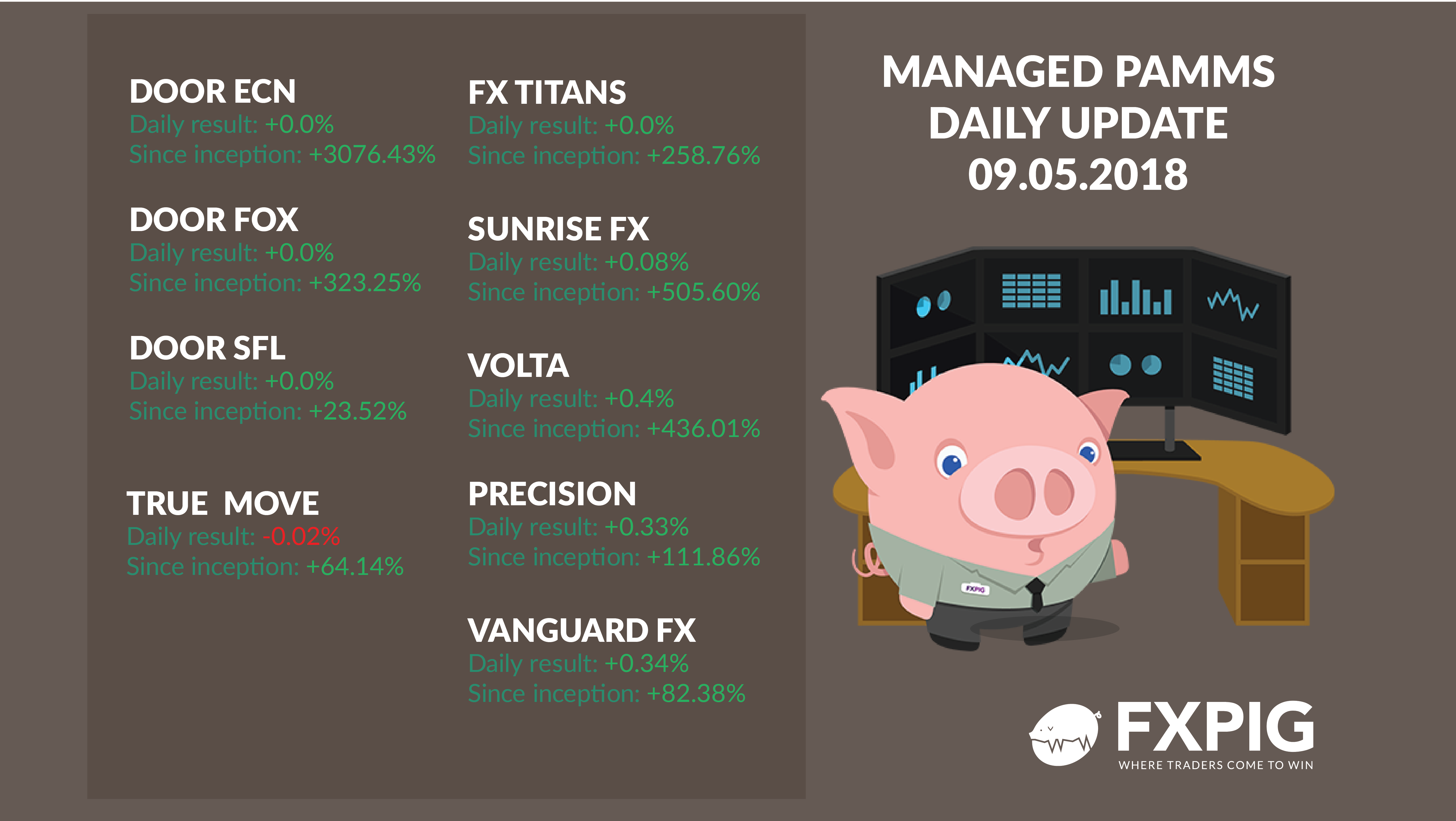 FOREX_Daily-managed-accounts-0905_FXPIG