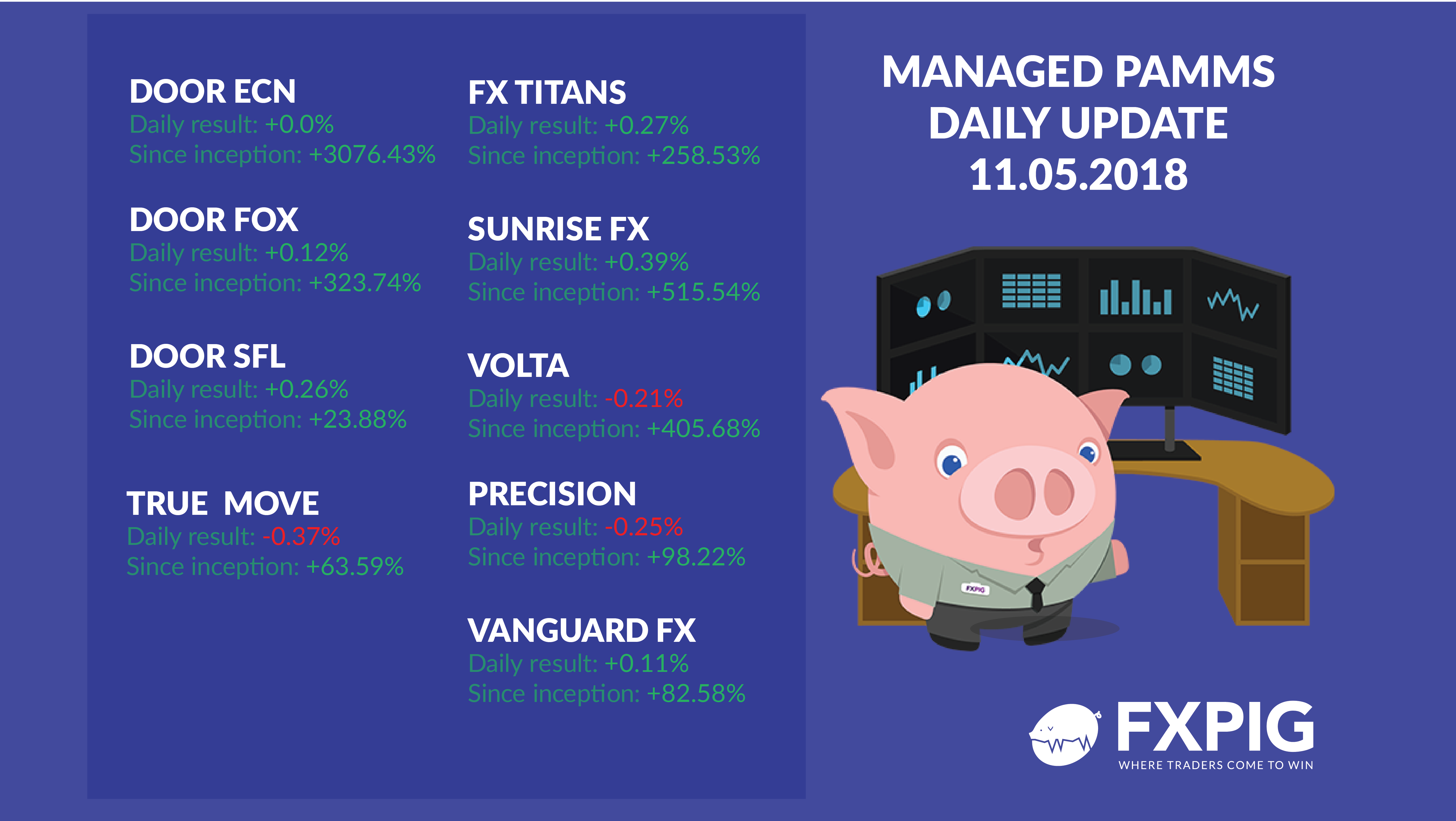 FOREX_Managed-daily-accounts1105_FXPIG