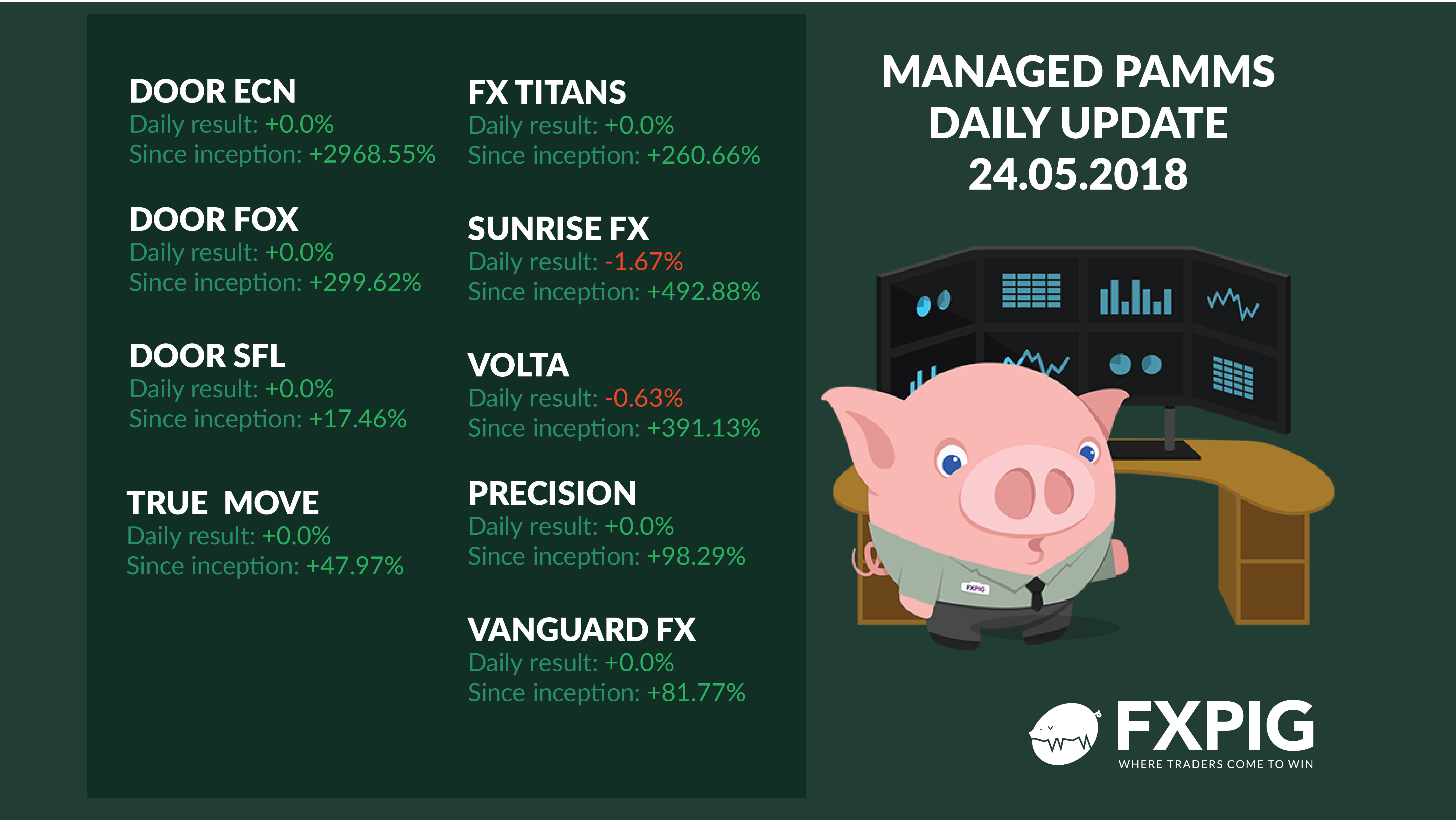 FOREX_managed-accounts-daily-results_FXPIG