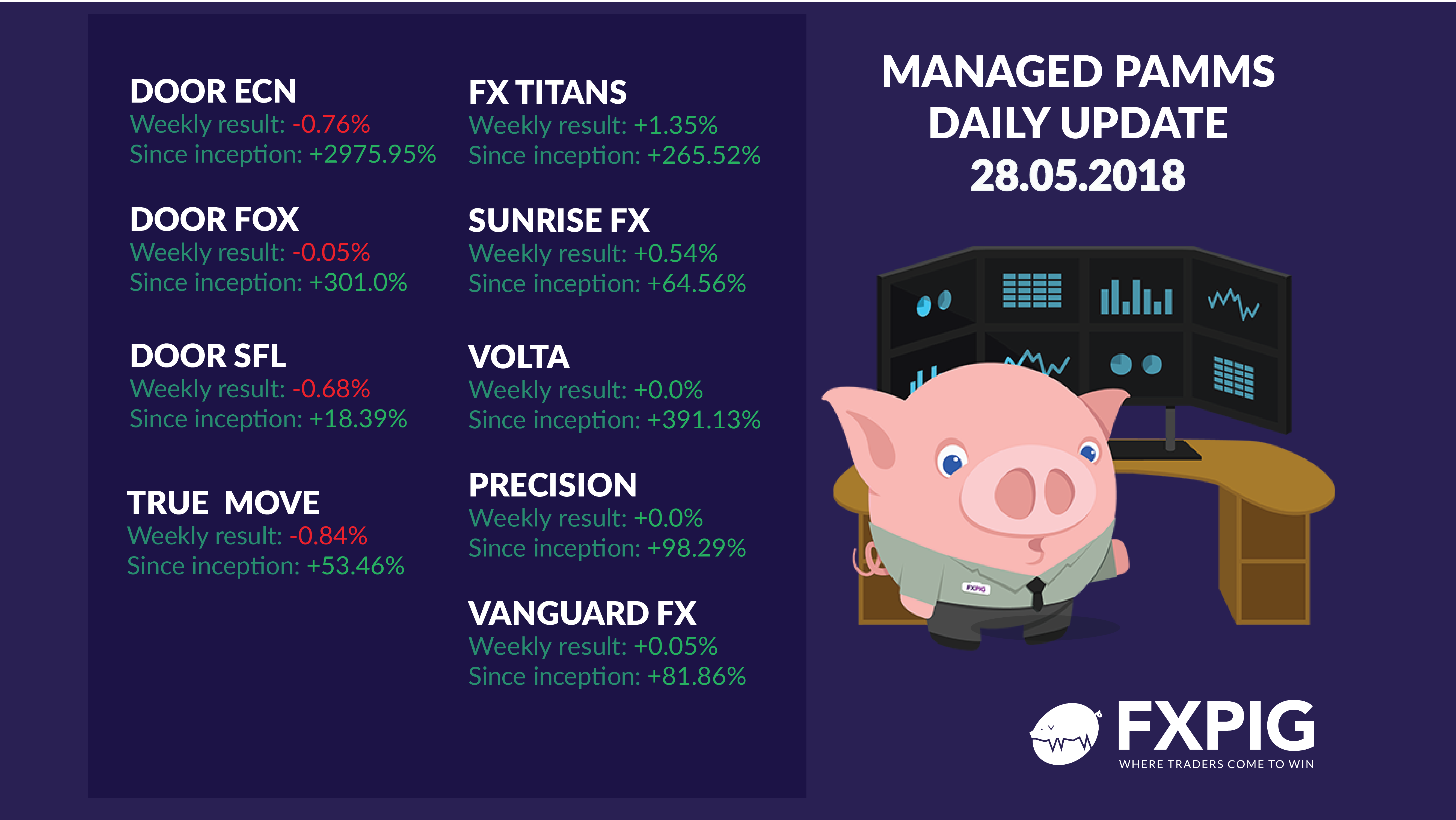 FOREX_managed-accounts-daily2805_FXPIG