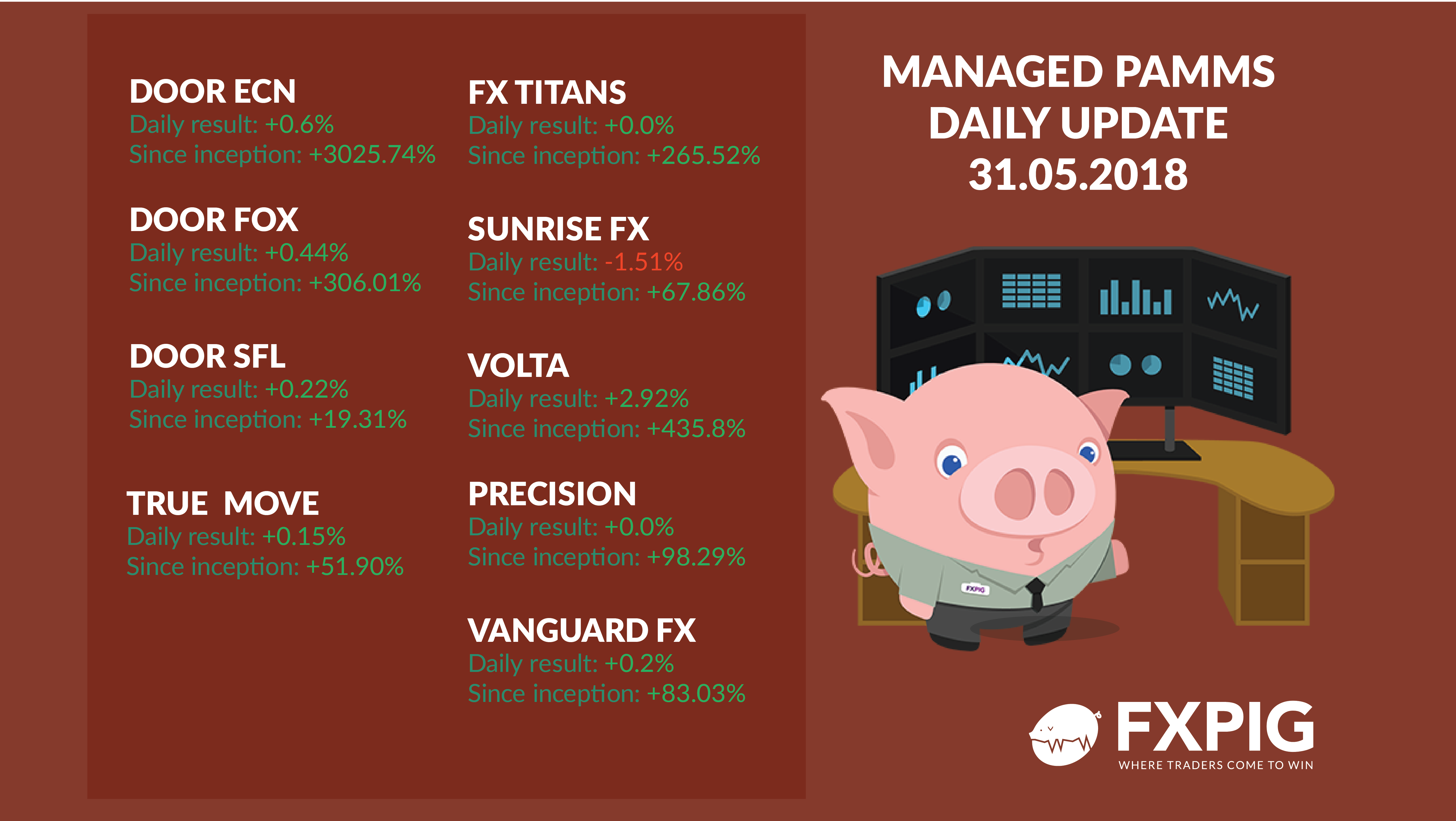 FOREX_managed-daily-accounts3105_FXPIG
