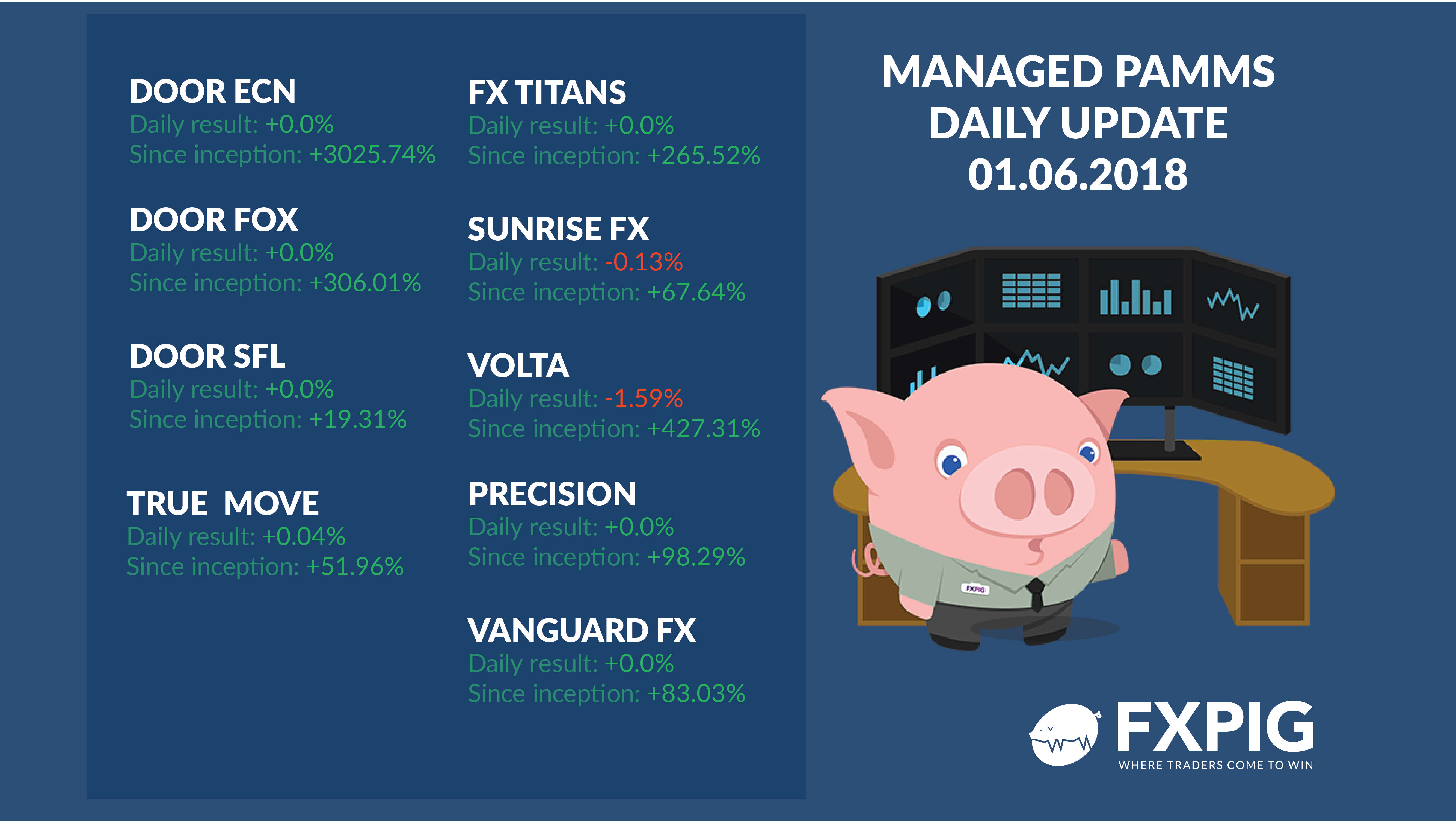FOREX_Managed-accounts-daily-results_FXPIG_01-06-2018