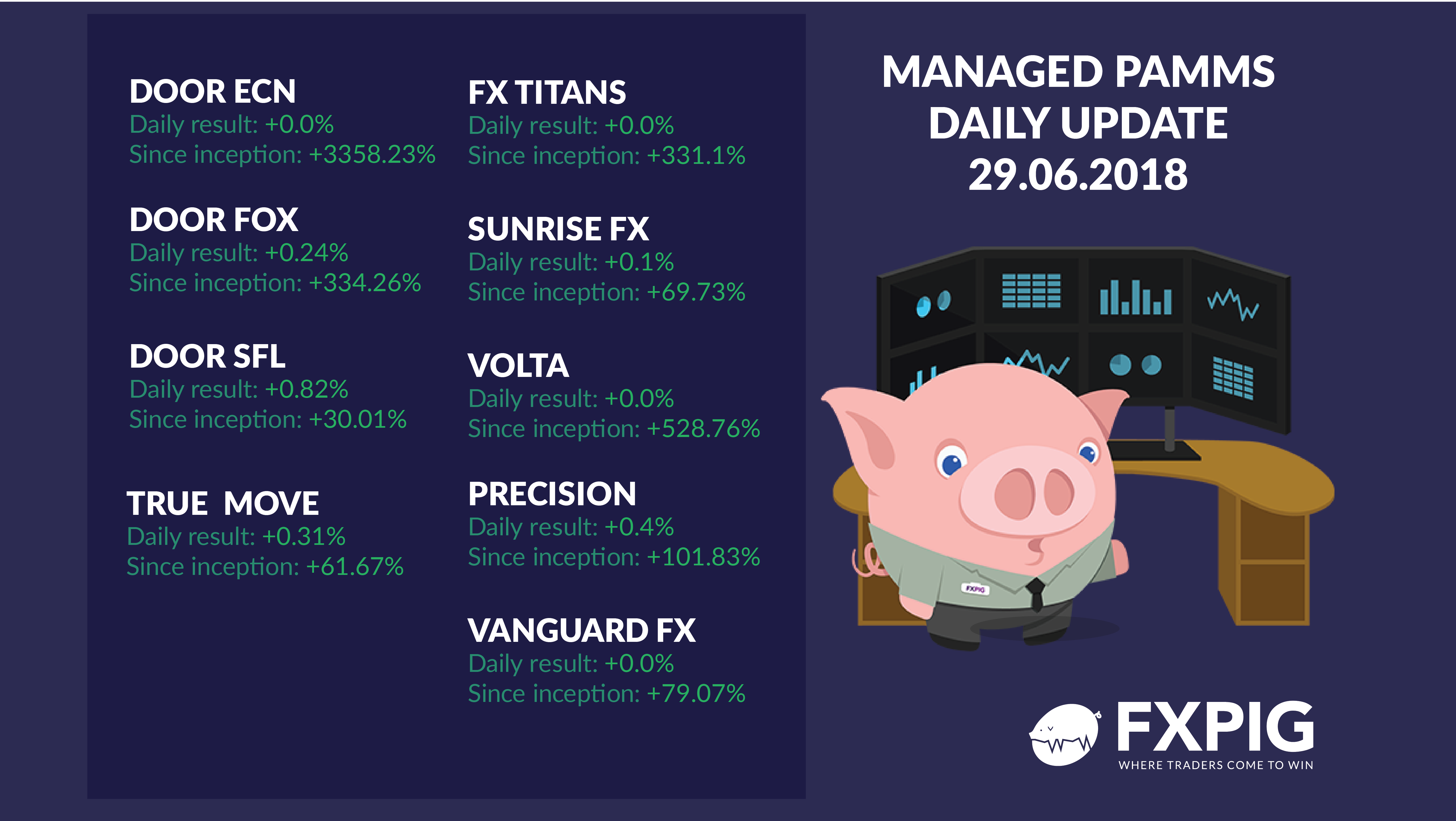FOREX_Daily-managed-accounts-2906_FXPIG