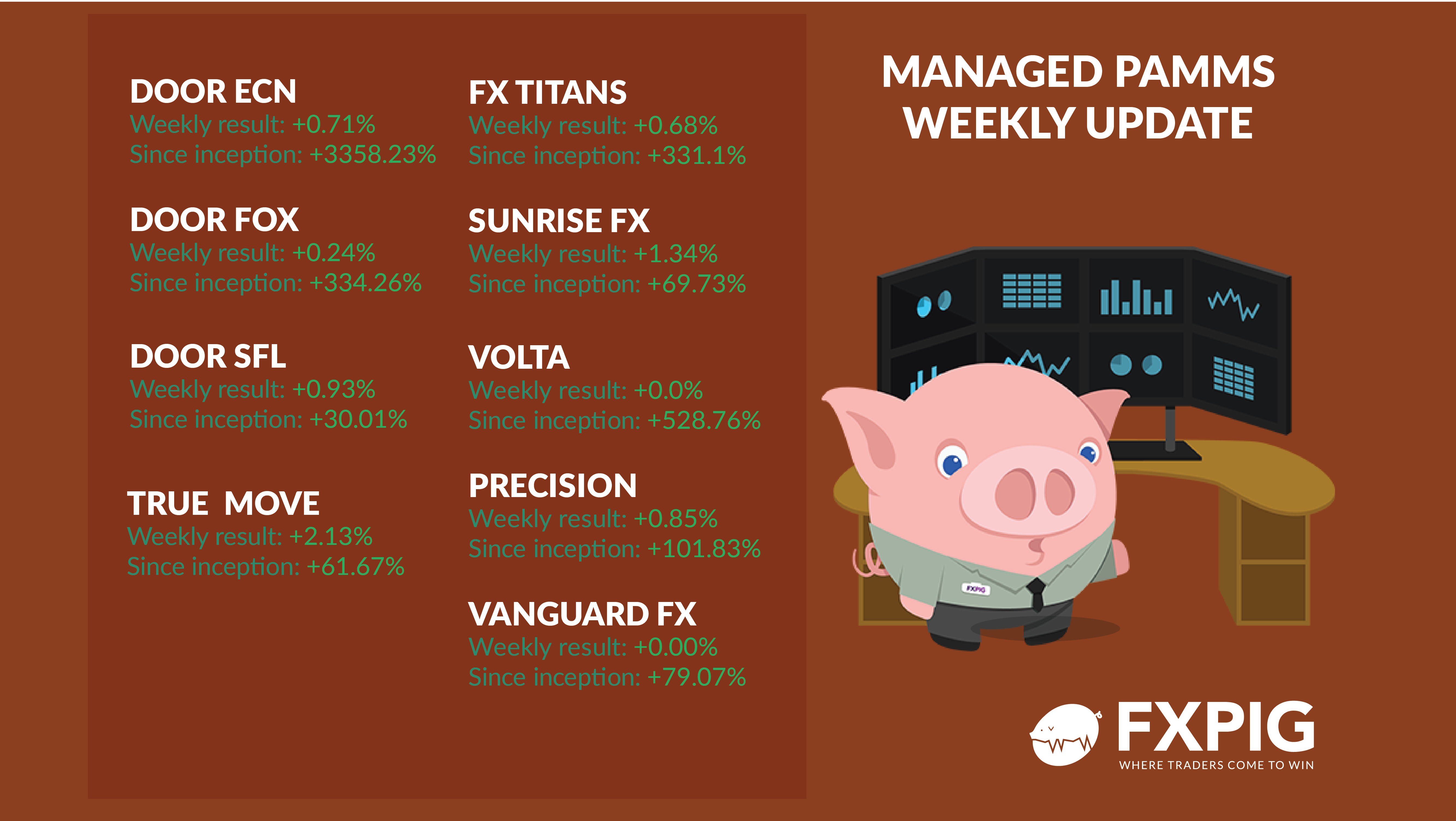 FOREX_Weekly-managed-accounts-2529_FXPIG