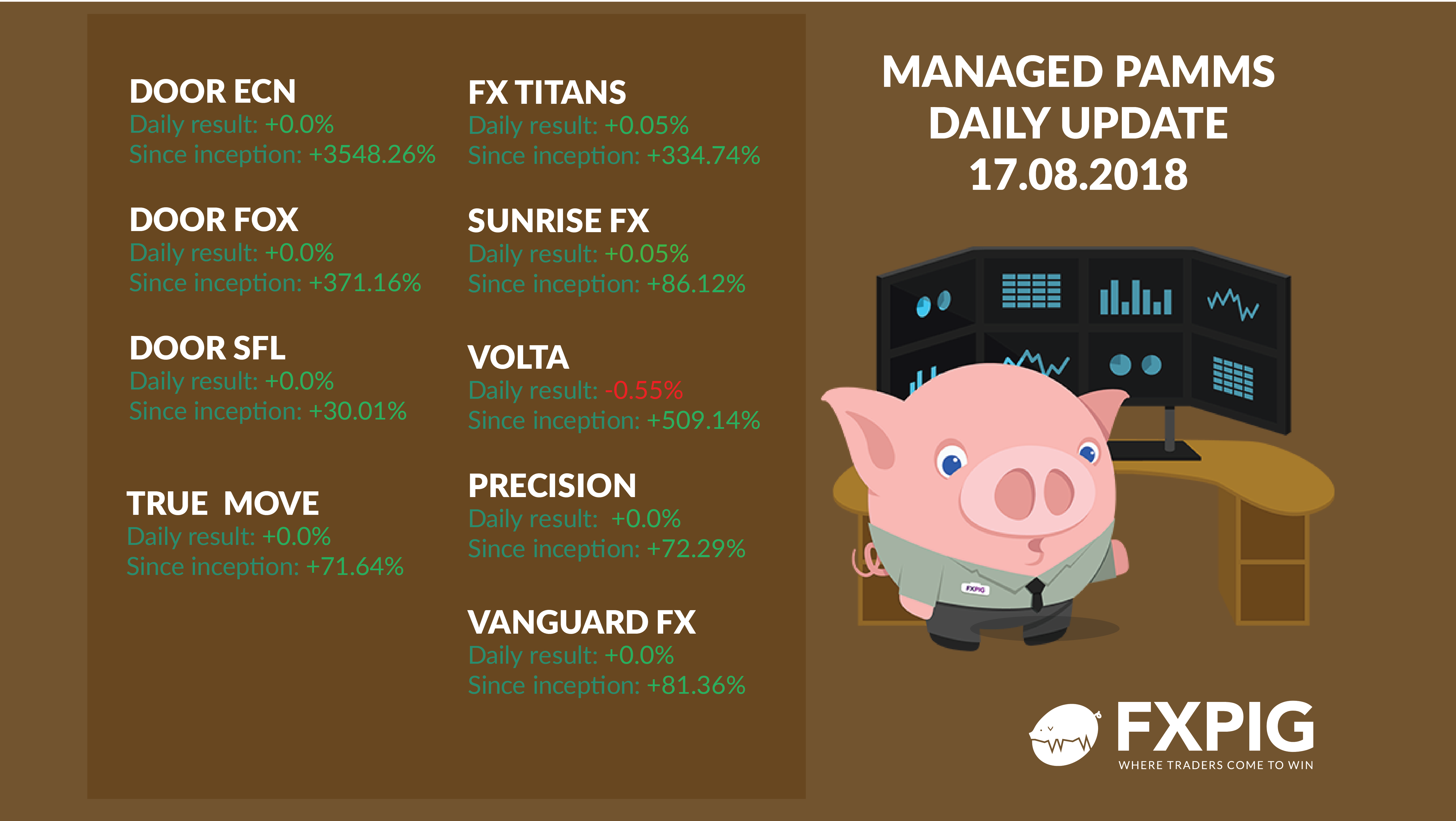 FOREX_managed-daily-results1708_FXPIG