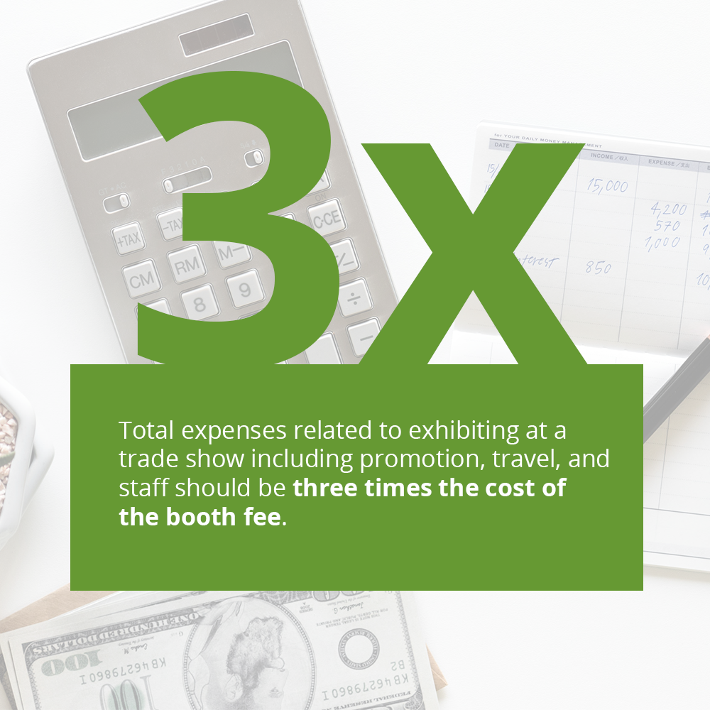 Total expenses related to exhibiting at a trade show including promotion, travel, and staff should be three times the cost of the booth fee.