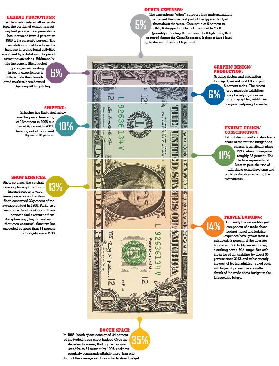 Budget Breakdown: courtesy of ExhibitorOnline