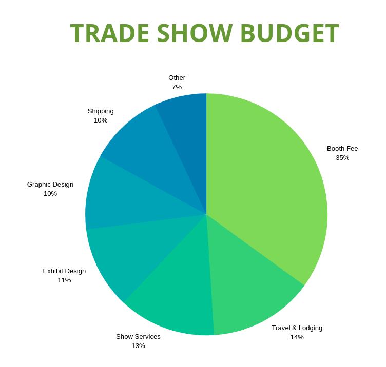 Trade Show Budget Pie Chart