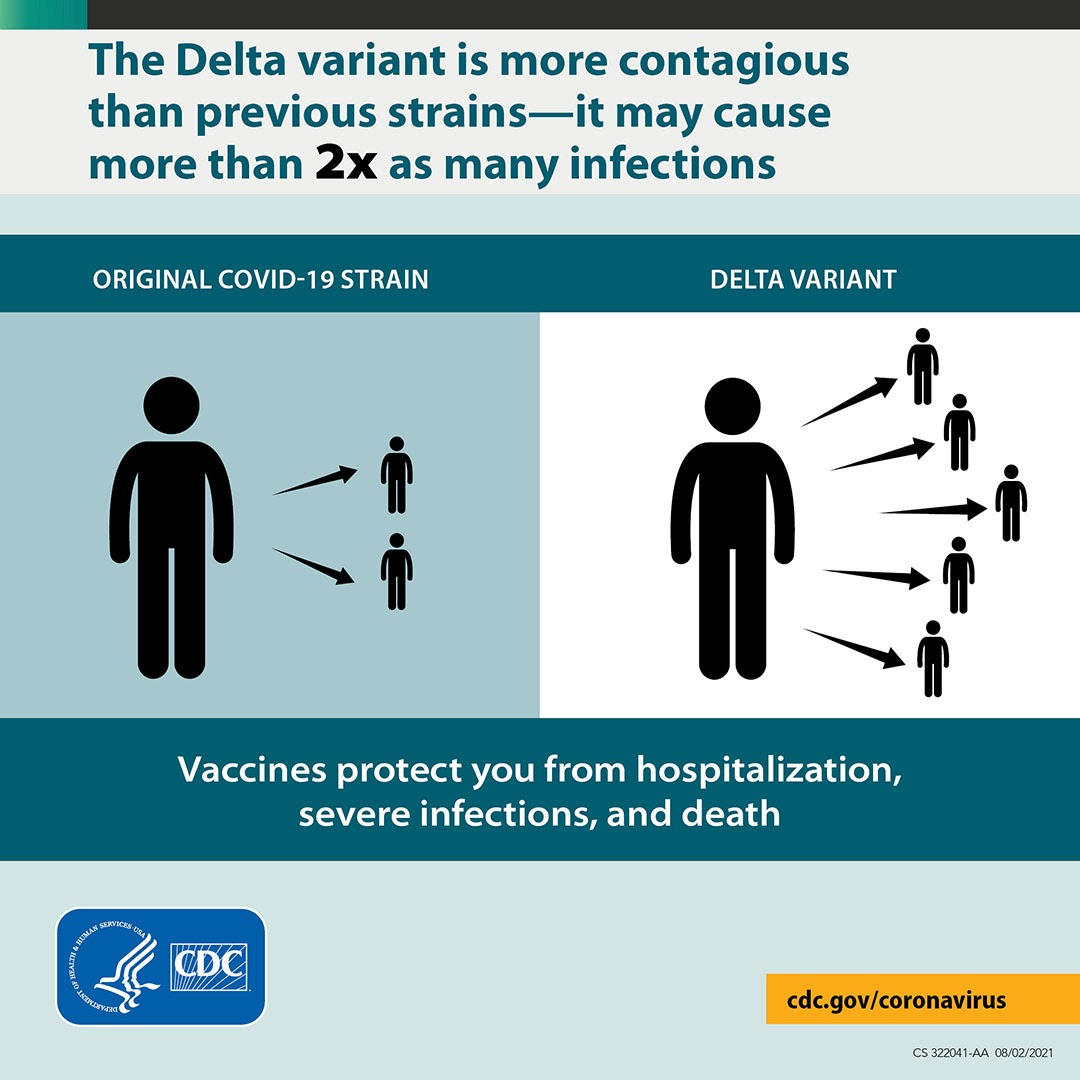 CDC Poster about Covid 19 Delta