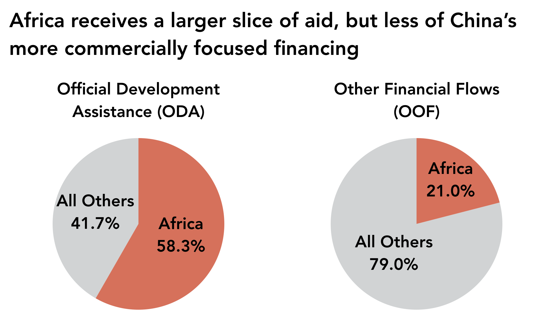 Africa receives 59.5% of China's Official Development Assistance but only 21% of its commercially oriented official financing