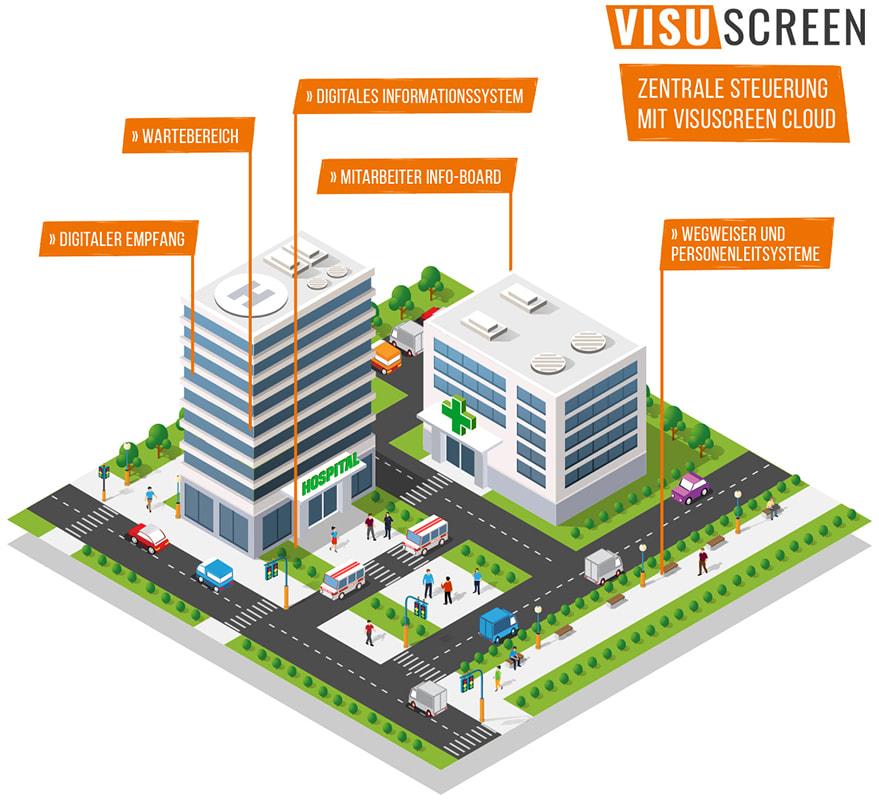 Übersicht der Digitalisierungs-Möglichkeiten