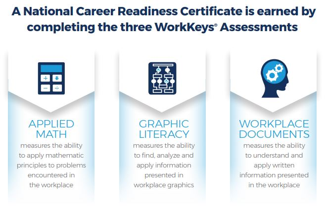 Readiness Assessments - Applied Math, Graphic Literacy, Workplace Documents