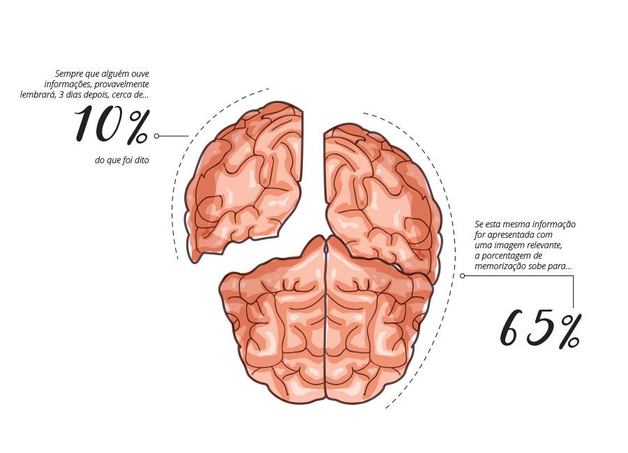 Infográfico funcionamento do cérebro para memorização de informações. Nosso cérebro é visual.