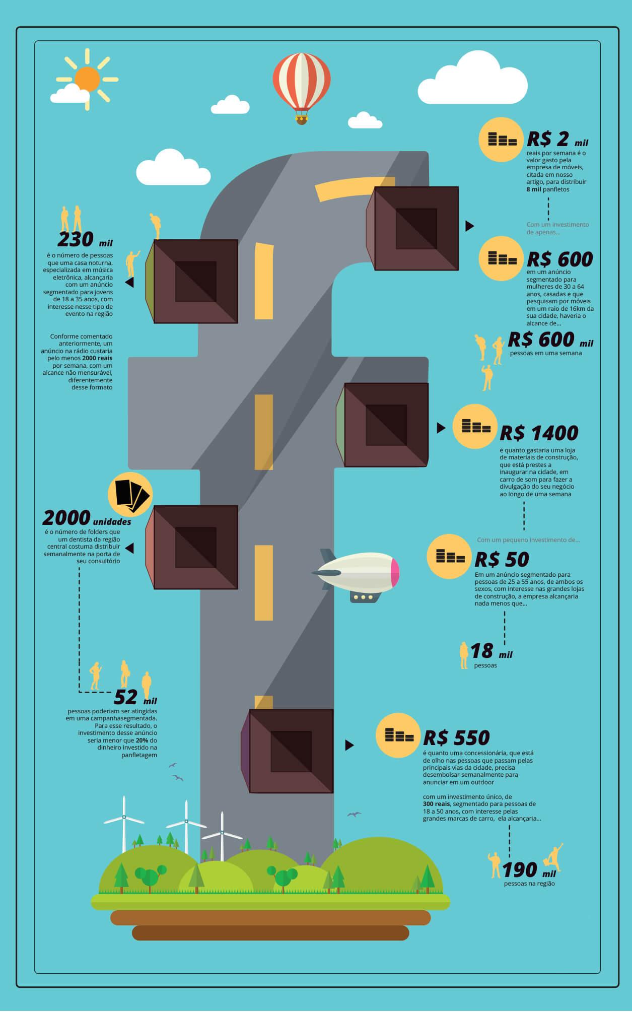 Infográfico mostrando os benefícios de anunciar no Facebook