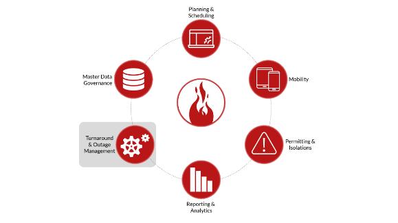Enterprise Asset Management Software | IBM | SAP