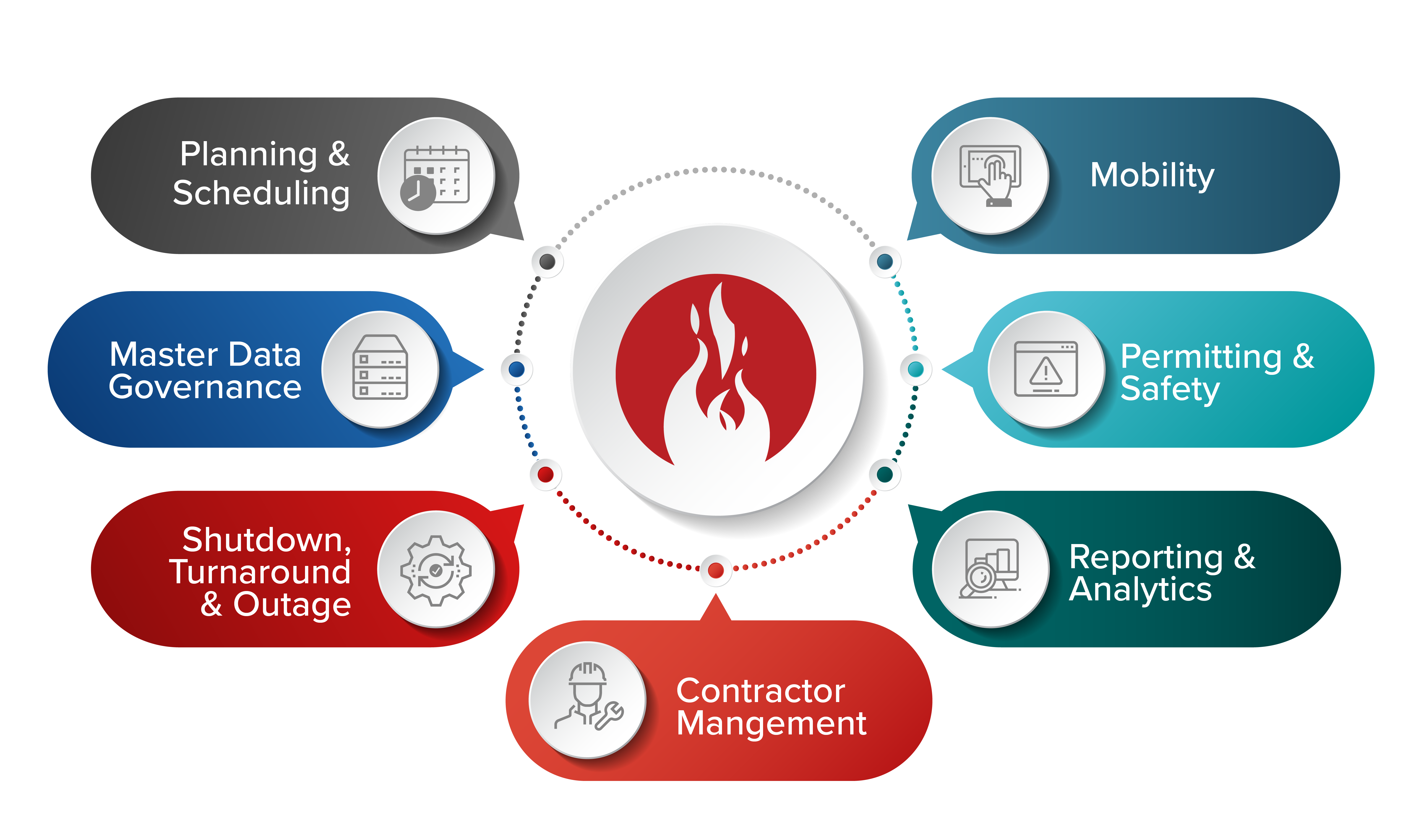 Diagram of the Prometheus Platform Modules: Planning and Scheduling, Master Data Governance, Shutdown, Turnaround, and Outage, Contractor Management, Reporting & Analytics, Permitting & Safety, and Mobility.