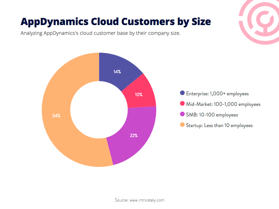 appdynamics customers by size
