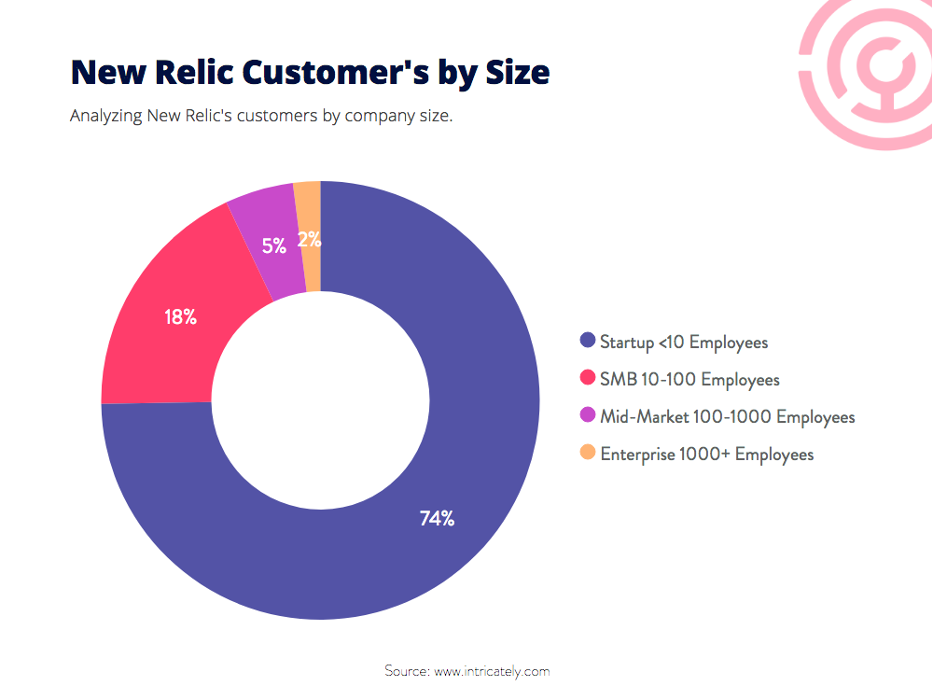 new relic customers by size