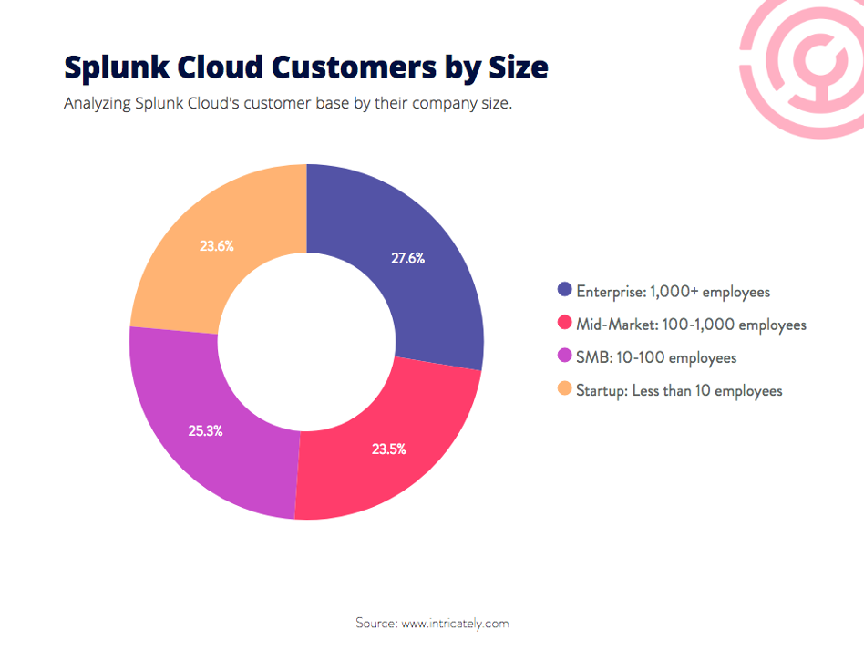 splunk customers by size