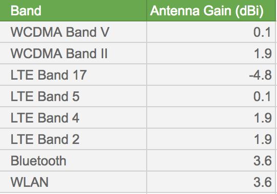 Band and Antenna Gain data spreadsheet