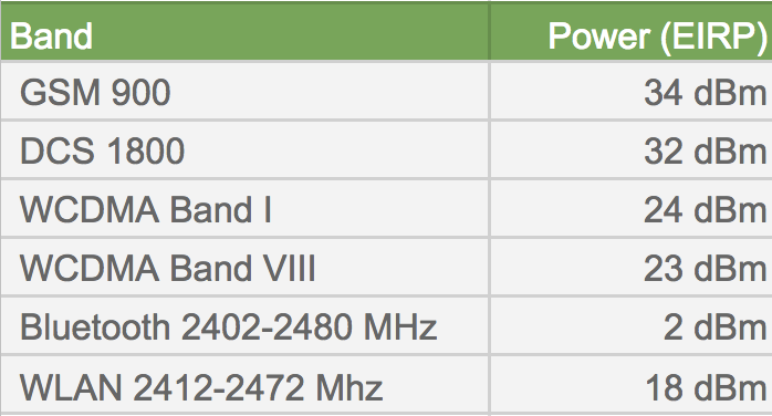 Chart of Band and Power (EIRP) data