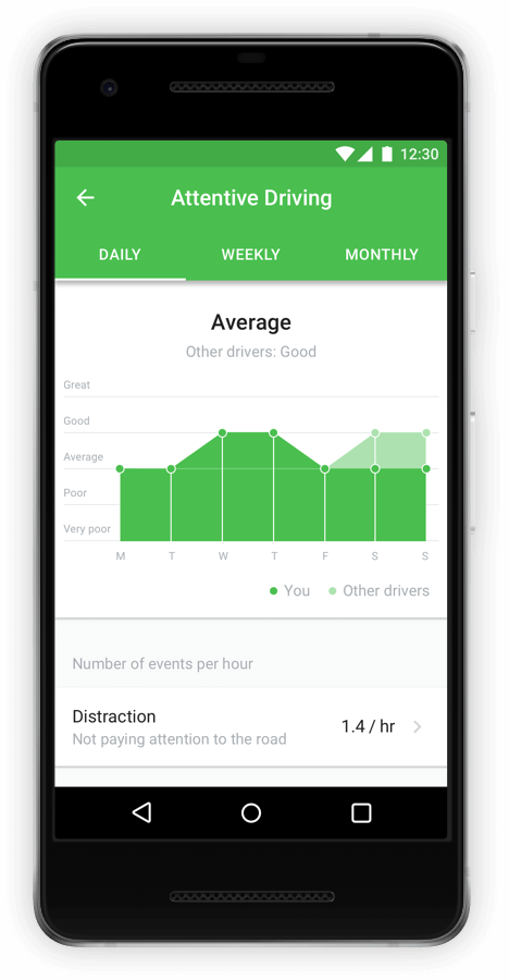Driver App Insights for Self-Coaching