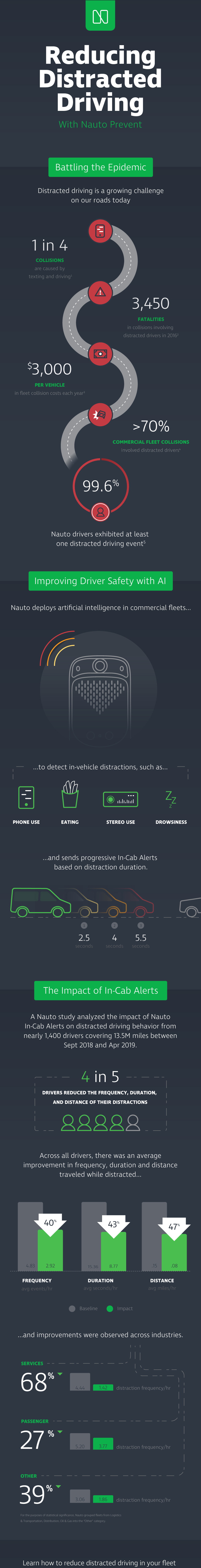 Infographic showing how Nauto reduces distracted driving incidents with Nauto Prevent