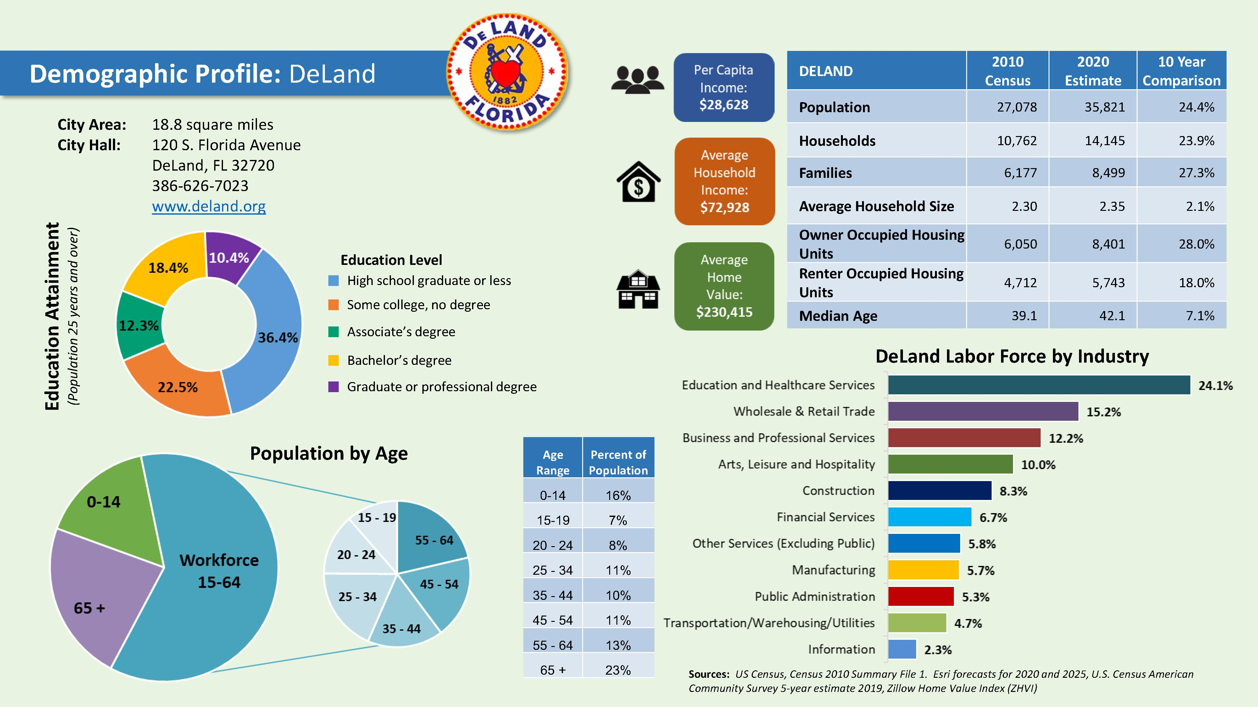 2020 DeLand Demographic Profile