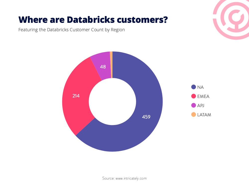 databricks-regional-breakdown