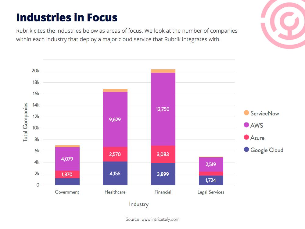Business Cloud Spending