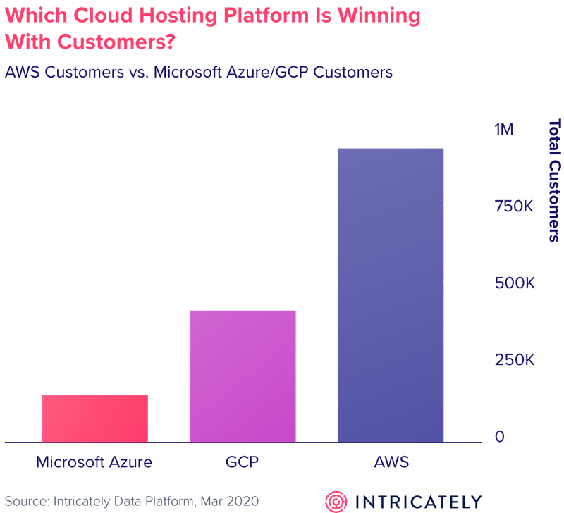 which cloud hosting platform has more customers