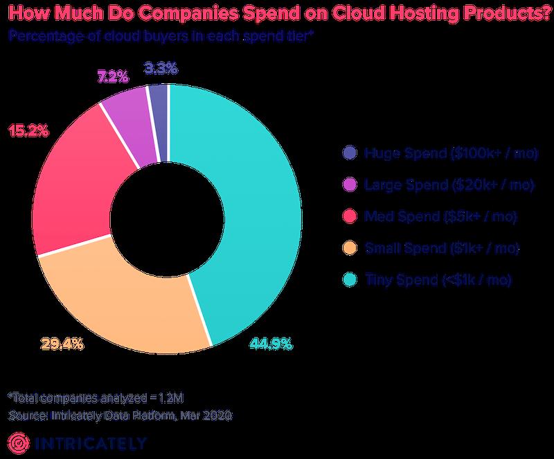 spending on cloud hosting