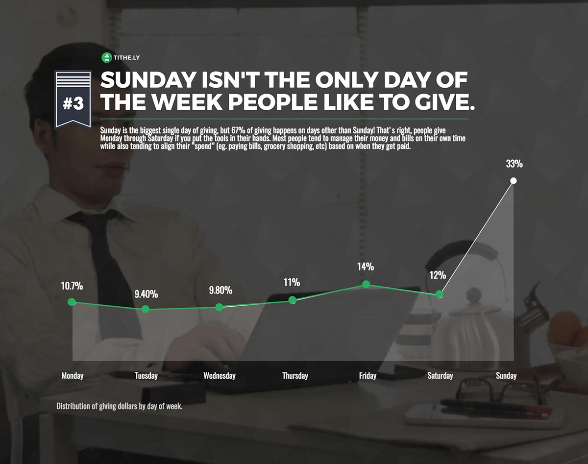 Digital Giving by Day of Week